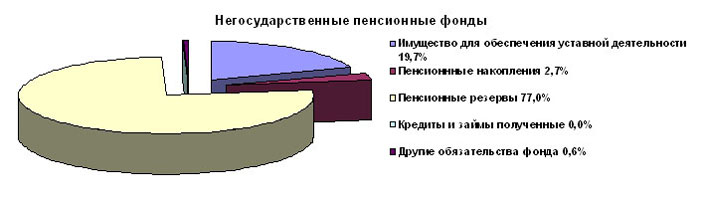 негосударственный пенсионный фонд рейтинг 2015 в омске
